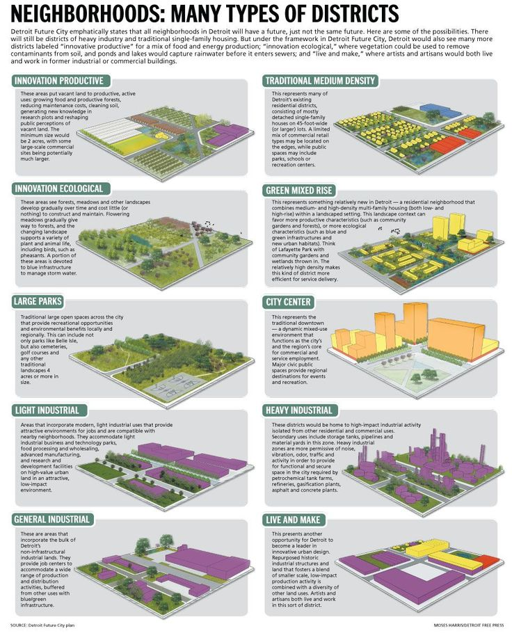 urban land use planning pdf