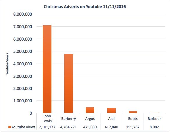 John Lewis Christmas advert smashes 7 million views on Youtube