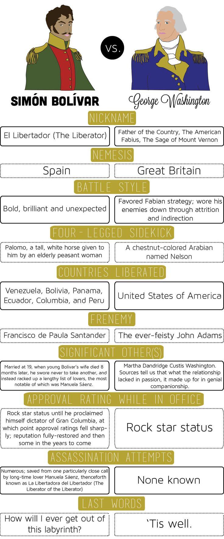"""Simón Bolívar fue el líder de Colombia. Este pin fue acerca de las similitudes entre George Washington y Simón Bolívar. Más tarde, Colombia obtuvo su nombre """"La Gran Colombia"""". Después, en 1831 el país dividido en lugares hoy en día."""