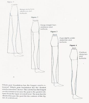 On Drafting Trousers... From blog post: http://thenakedseamstress.blogspot.co.uk/2011/03/on-drafting-trousers.html
