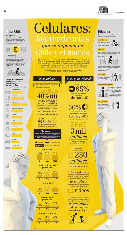 Tendencias sobre teléfonos móviles en Chile #infografia