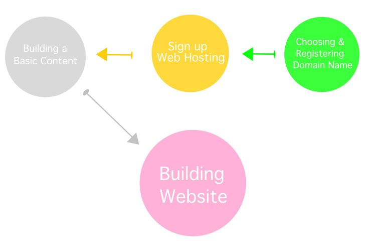 Building an affiliate website is technically the same as  building a website site (i mean normal website)… well, there are some differences or rather additions.     The principle of building affiliate website comes mainly from the main idea: the Niche.  - See more at: http://affiliatebesttips.com/4-steps-to-build-an-affiliate-website/building-a-website/