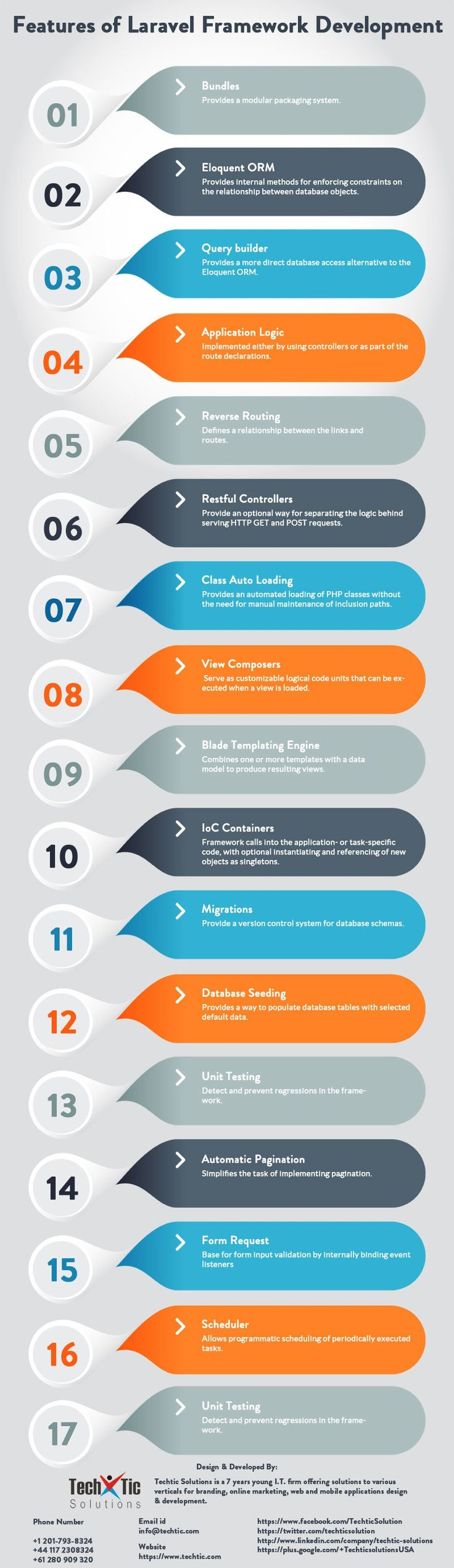 In Infographics, We are described Features of Laravel framework and its development process. Laravel Framework is one of the best web framework in 2016 era which is lightening fast and allows web artisans to use exquisite & sophisticated syntax. #LaravelDevelopmentCompany #LaravelDevelopment #LaravelDevelopmentServices #HireLaravelDevelopers #LaravelDevelopers #LaravelFramework #LaravelFrameworkDevelopment
