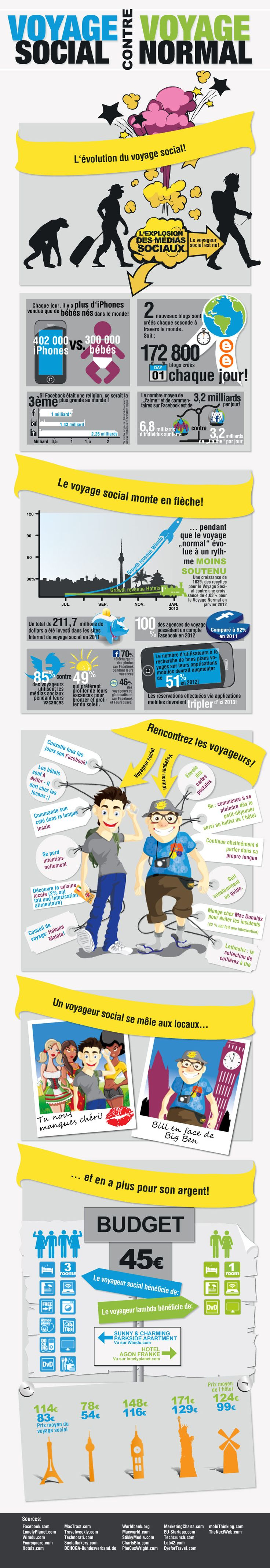 Êtes-vous un voyageur social ? #croisiere http://www.seagnature.com/