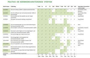 Stemmingswisselingen over hormoonverstorende stoffen - Wemos