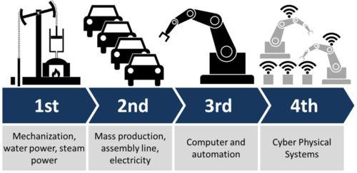 The 4th Industrial Revolution - Including Analytics | Gladwin Analytics
