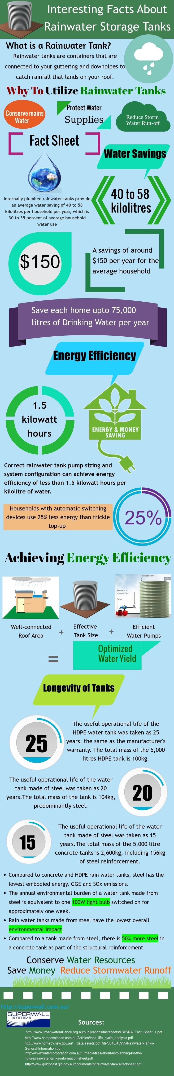 Rainwater tank design ideas get inspired by photos of rainwater - Interesting Facts About Rainwater Storage Tanks