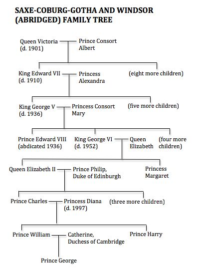 abridged Saxe-Coburg-Gotha and Windsor family tree - inspired by a visit to Sandringham!