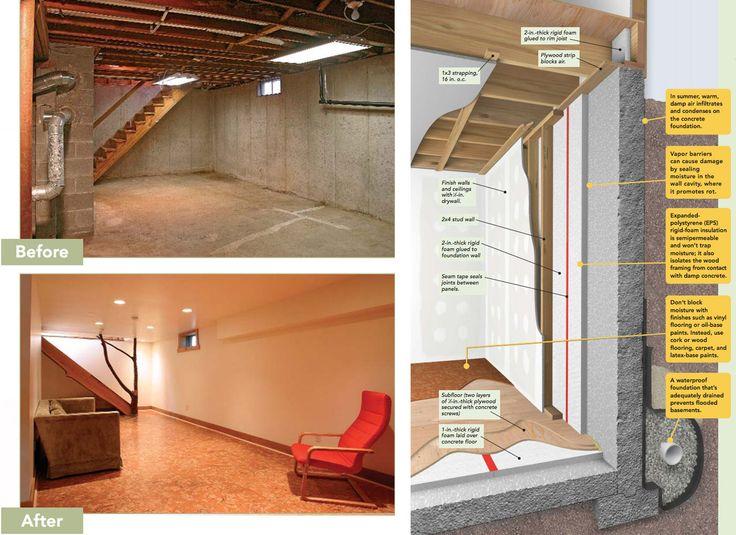 Plastic vapor barriers and fiberglass insulation are not
