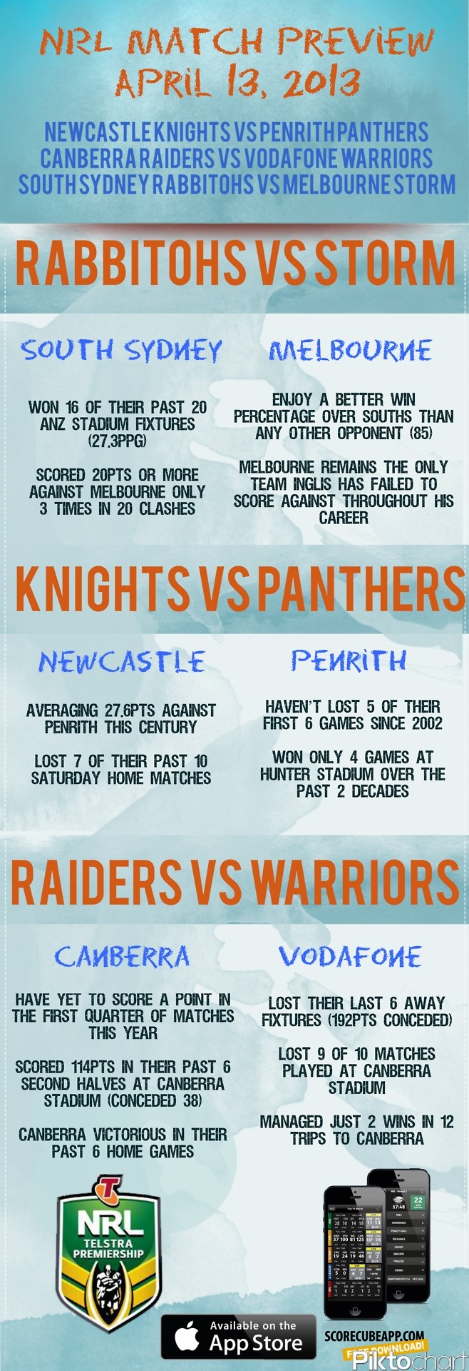 Match preview of the NRL - National Rugby League games today! We've got South Sydney Rabbitohs vs Melbourne Storm, Newcastle Knightsvs Penrith Panthers, Canberra Raiders vs Vodafone Warriors. Check out how they stack-up against each other.Download the ScoreCube app to be updated on the latest scores, stats and local schedule of your favorite NRL team. http://scorecubeapp.com/  Download the app here:  itunes download link  Follow us on Twitter: @scorecubeapp  We are also on Facebook…