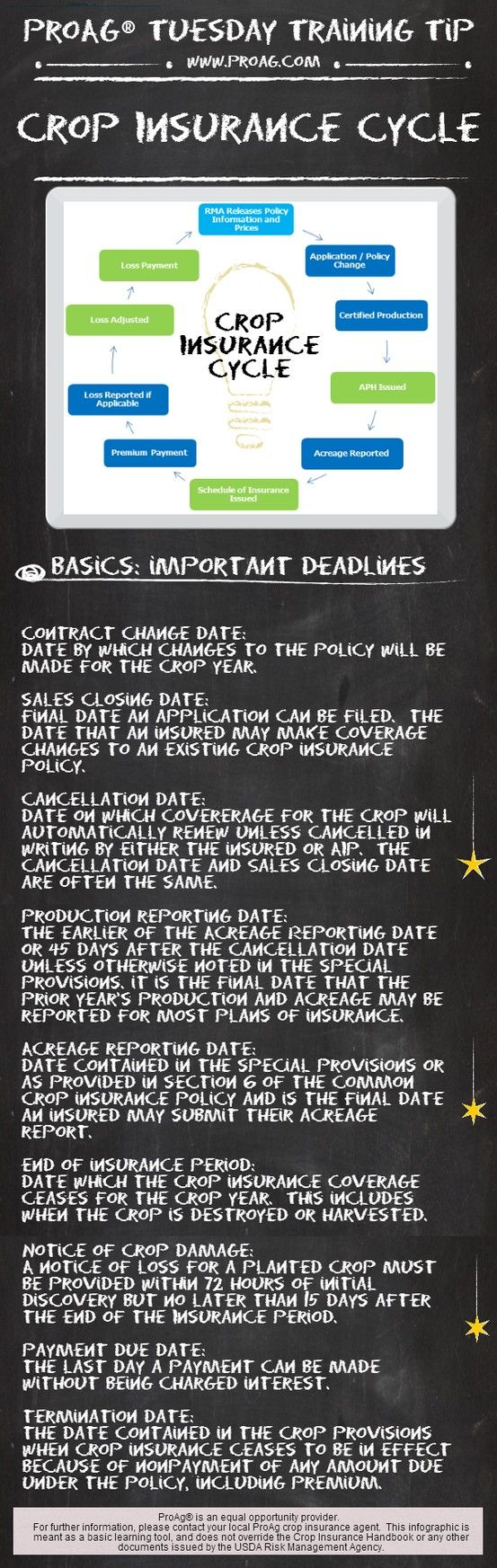 ProAg® Tuesday Training Tip - Crop Insurance Cycle: RMA and insurance industry activities follow a timetable known as the annual crop insurance cycle. We hope this infographic helps you understand the cycle a little bit better. Feel free to Pin or Like!