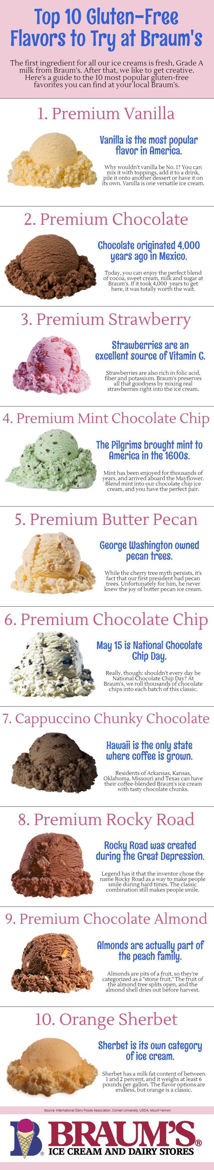Braum's Top 10 Gluten-Free Ice Creams