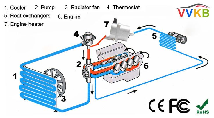 Engine heater installation diagram Radiator fan