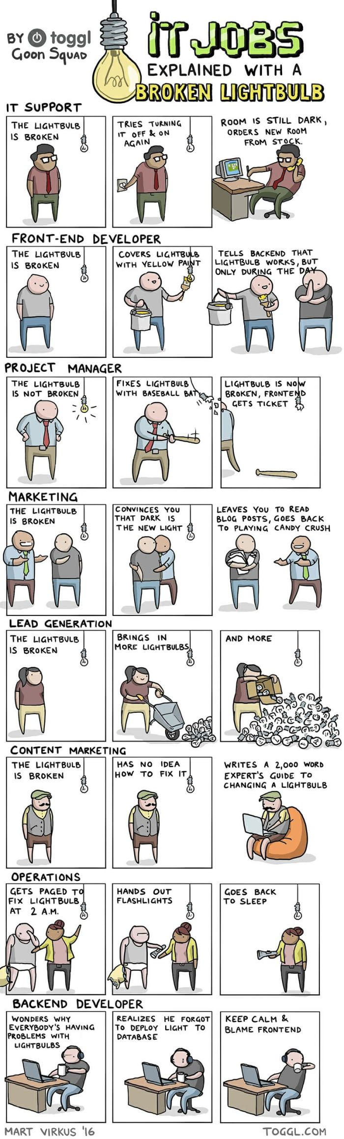 IT jobs explained with a lightbulb