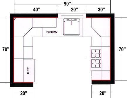 U shaped kitchen dimensions google search kitchen - How to design a kitchen remodel ...