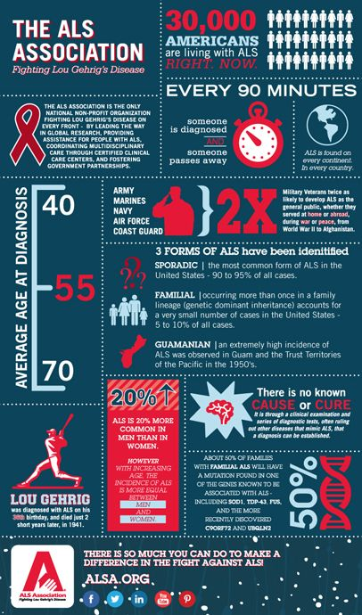 #icebucketchallenge Here's a look at the statistics about how ALS affects those who are affected by this vicious disease. als_graph