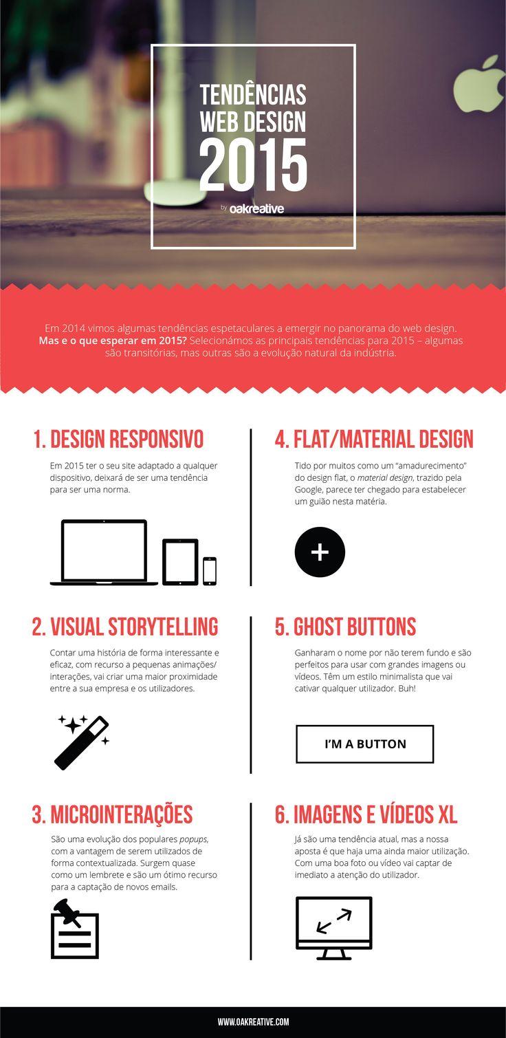 Tendências de Web Design para 2015: A nossa Aposta [Infográfico]