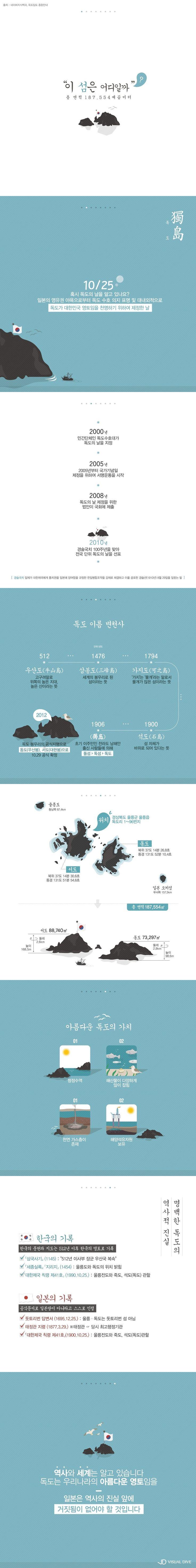 10월 25일 '독도의 날'…다시 새기는 독도의 의미[인포그래픽] #Dokdo / #Infographic ⓒ 비주얼다이브 무단 복사·전재·재배포…