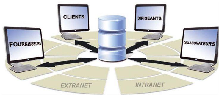 Plateforme collaborative pour système d'information clients, fournisseurs, gestion des plans d'actions PDCA, etc.