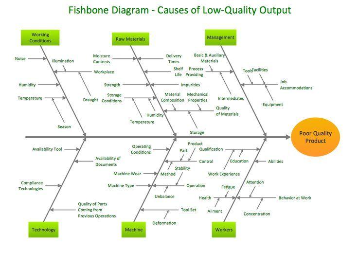 Image result for example Root Cause Analysis (RCA) using Ishikawa/Fishbone Diagrams