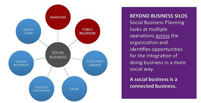 Social Business at the Center by David Armano, via Flickr: Social Enterpri, Business Silo, Online Business Infographic, Interesting Social, Social Business, Online Businessinfograph, Business Plans, Connection Business, Business Design