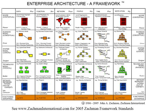 54 best togaf enterprise architecture business architecture images enterprise architecture framework from article comparing the top 4 ea frameworks malvernweather Choice Image