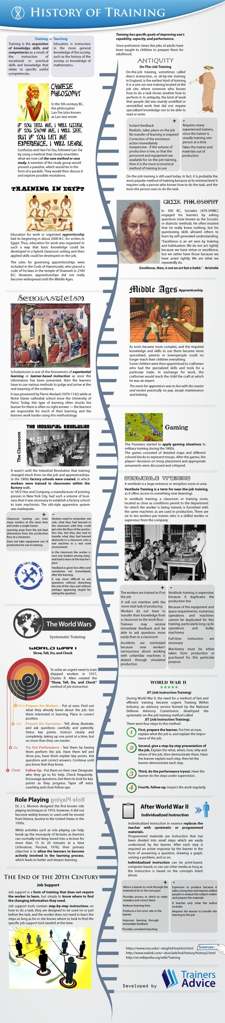 """Ever wondered how the """"training industry"""" was born? Or where? How the learning process was done in the Middle Ages? What materials or teaching tools were used to develop competencies and behaviors?  Well your curiosity will be put to rest for we have created the History of Training Infographic to offer perspective and answers to all the questions above."""
