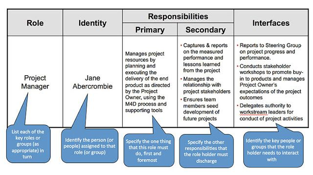 Corporate Roles And Responsibilities Template Responsibility Chart Project Management Templates No Response