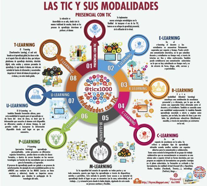 """Hola: Compartimos una interesante infografía sobre """"8 Modalidades de Educación Asistidas por TIC."""" Un gran saludo.  Visto en: ticycrea.blogspot.com  También le puede interesar: Evolució..."""