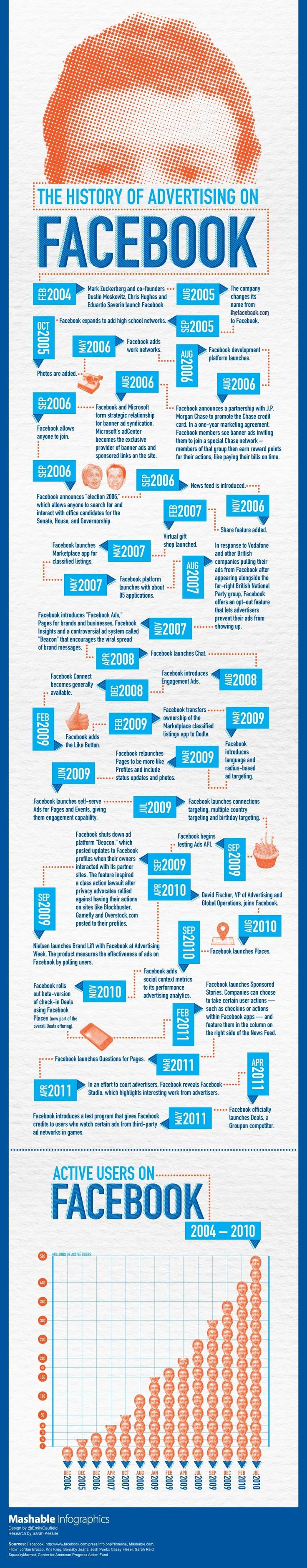 history of advertising on facebook