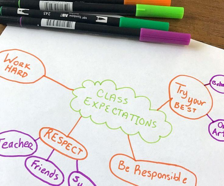 Best 10+ Curriculum Planning Ideas On Pinterest