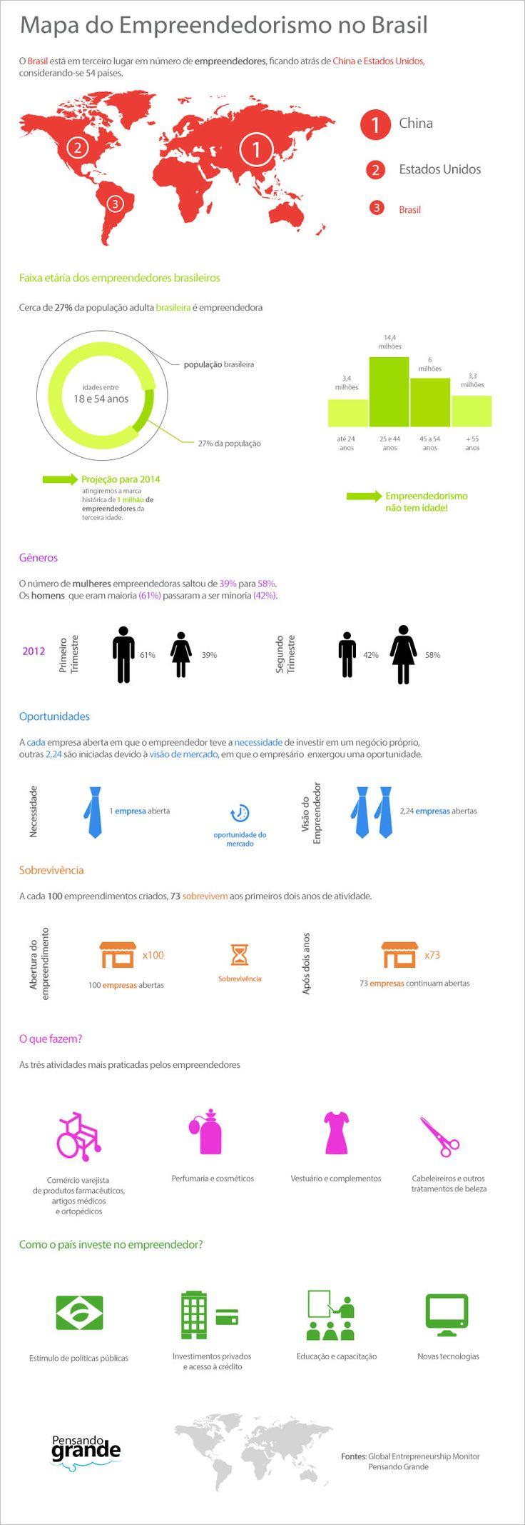Infográfico: Mapa do empreendedorismo no Brasil - Sobre Administração
