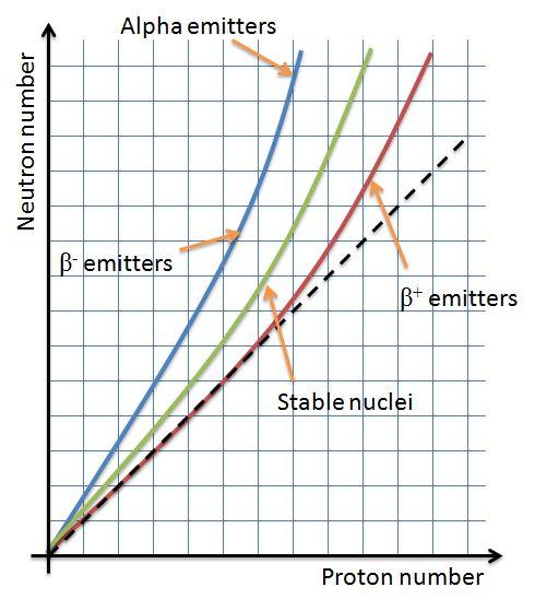 Alpha Beta Gamma Chart