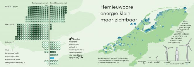 Pagina 'Hernieuwbare energie klein, maar zichtbaar', uit 'Nederland Verbeeld'