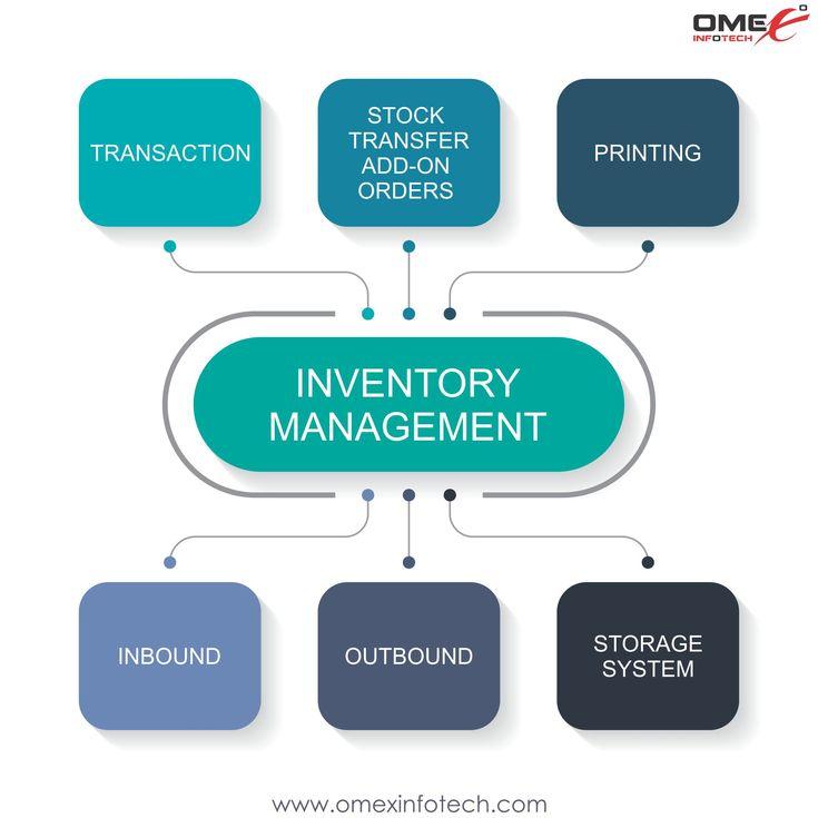 Inventory management system prepaid phones verizon