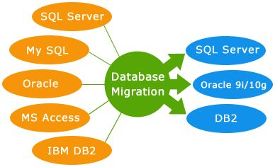Data migration is the process of transferring data between storage types, formats, or computer systems. But here we are specifically talking about database (i.e. Sybase, MySQL, DB2, SQL Server and Oracle) migration. Data migration is usually performed programmatically to achieve an automated migration.