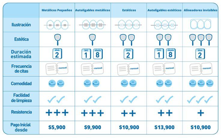 dentalia | Conoce los tipos de brackets que ofrecemos en nuestras clínicas dentales
