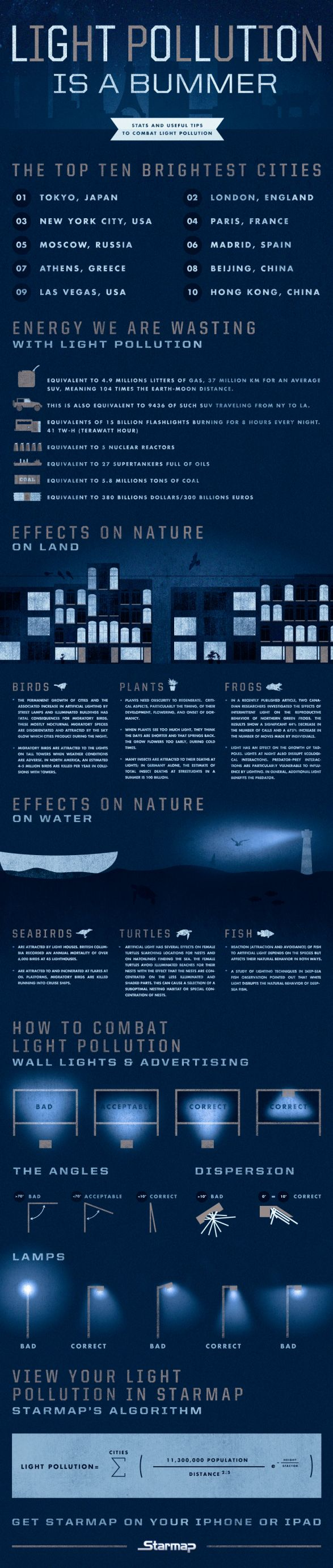 Are Man-Made Lights Are Destroying The Earth? #infographic via @bi_sci Ashley Lutz