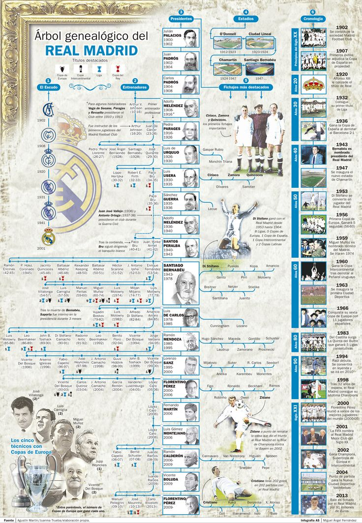 Real Madrid's Family Tree