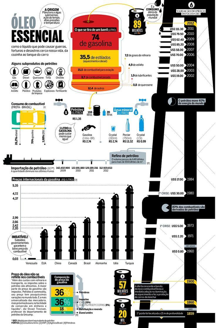 Infográfico: do petróleo à gasolina do seu carro - AUTO ESPORTE | Especiais