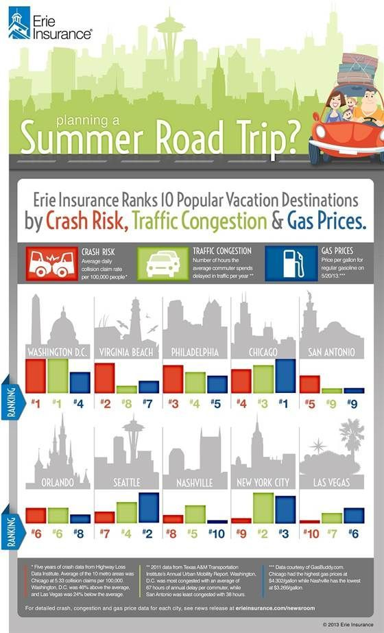 Auto insurance quotes  Best and worst cities for summer drivers (Graphic: Erie Insurance)