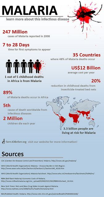 Malaria Awareness