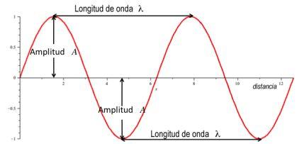 4.En esta imagen, podemos comprender cuales son los términos de amplitud y longitud de onda.  Recordatorio: El color depende de la longitud El brillo depende de la amplitud La saturación dependerá de si se repite la misma longitud de onda.