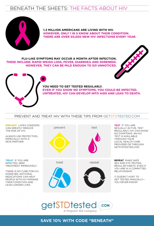 HIV Infographic. #SandpaperFidelity