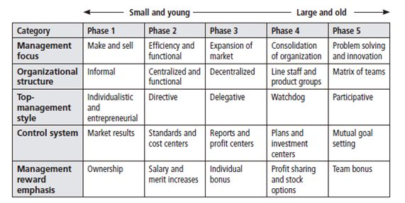 Five phases of organizational growth