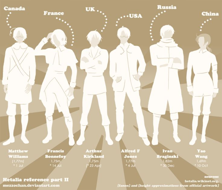 "Hetalia Reference part II by Mezzochan.deviantart.com on @deviantART - One of two Hetalia character reference charts, listing names, heights and ""birthdays"": the Allies. The square brackets indicate head-canon bits that were added due to official information being unavailable."