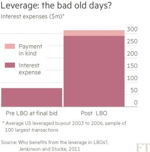 Private equity looks for life beyond the leveraged buyout - FT.com