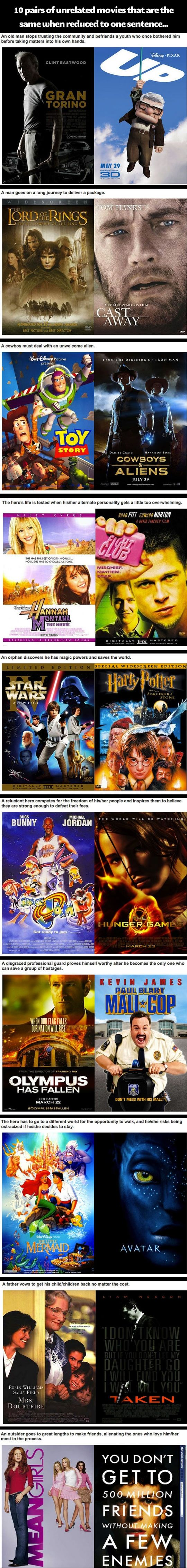 Unrelated movies that are the same when reduced to one sentence.