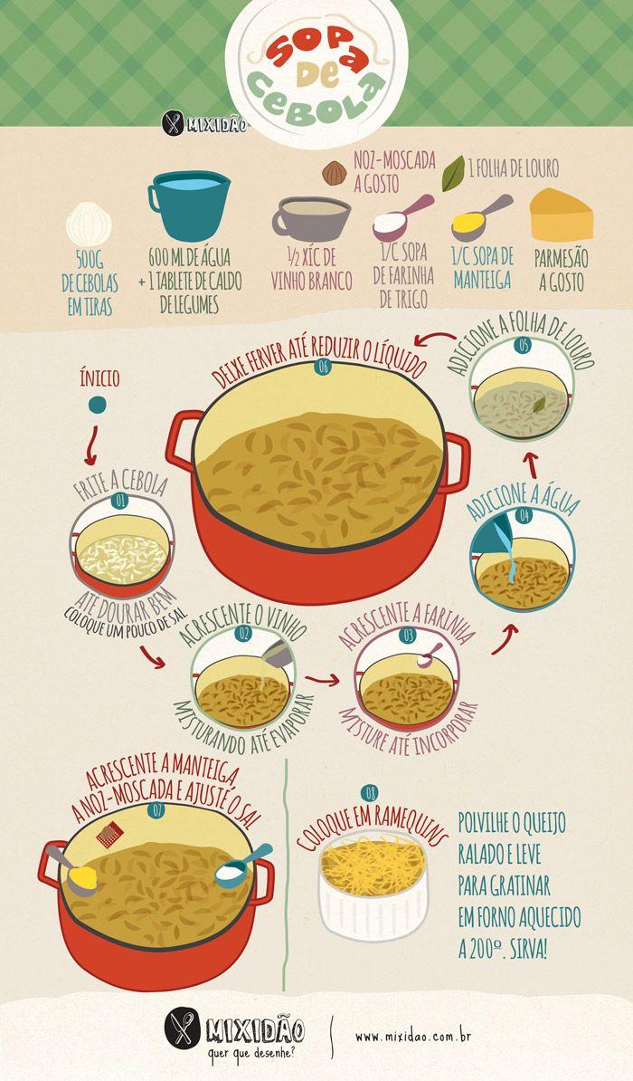 Receita ilustrada de Sopa de Cebola, um prato muito fácil de fazer. Ingredientes: cebola, água, vinho branco, caldo de legumes, farinha de trigo, noz-moscada, folha de louro, manteiga e parmesão