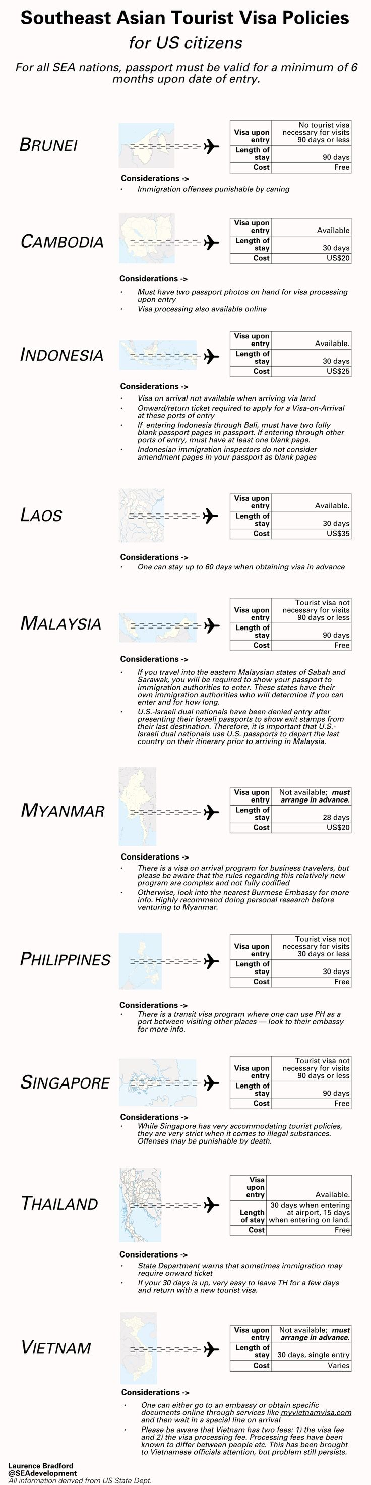 Concise guide to tourist visa policies in Southeast Asia